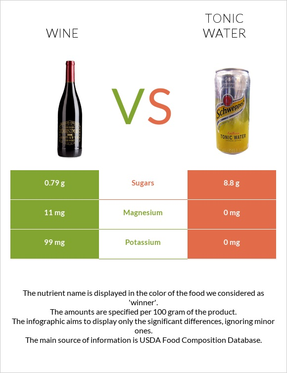 Wine vs Tonic water infographic