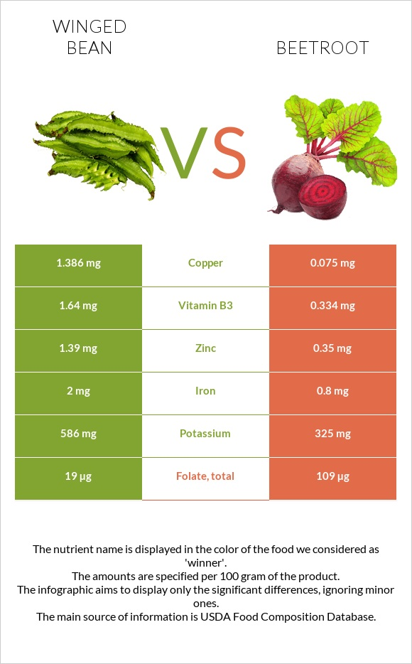 Winged bean vs Beetroot infographic