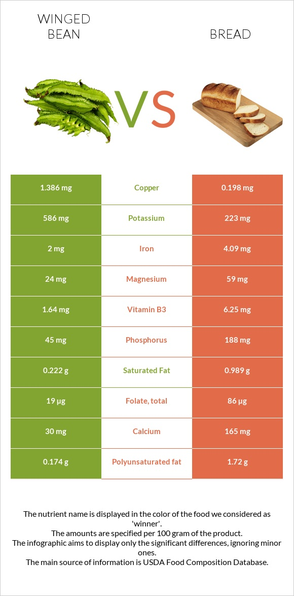 Winged bean vs Bread infographic