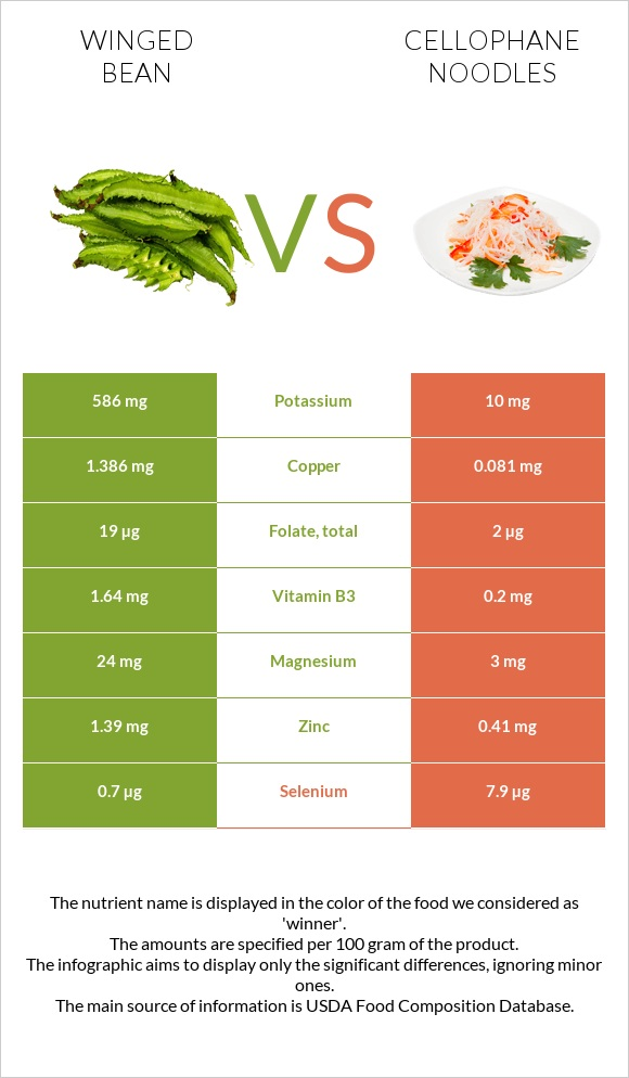Winged bean vs Cellophane noodles infographic