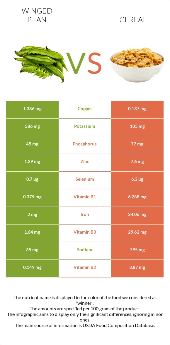 Winged bean vs Cereal infographic