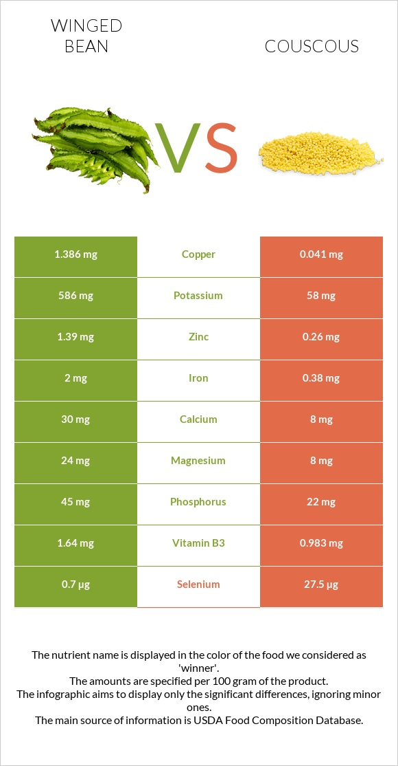 Winged bean vs Couscous infographic