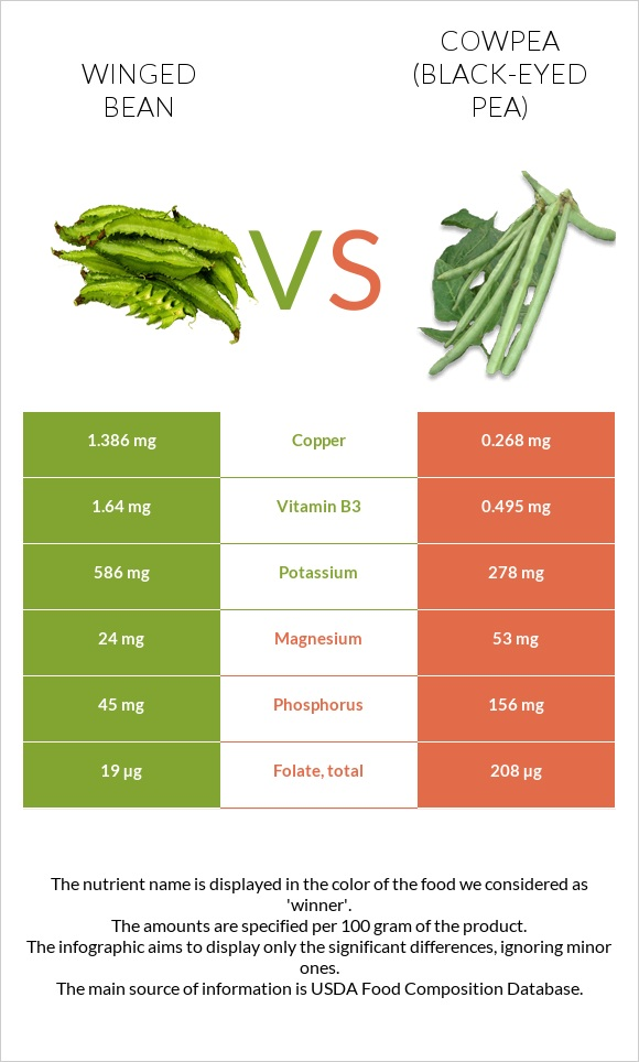 Winged bean vs Cowpea (Black-eyed pea) infographic