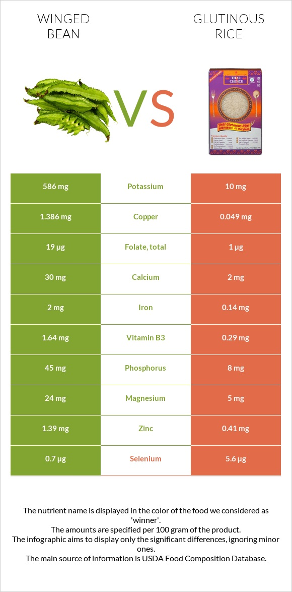 Winged bean vs Glutinous rice infographic