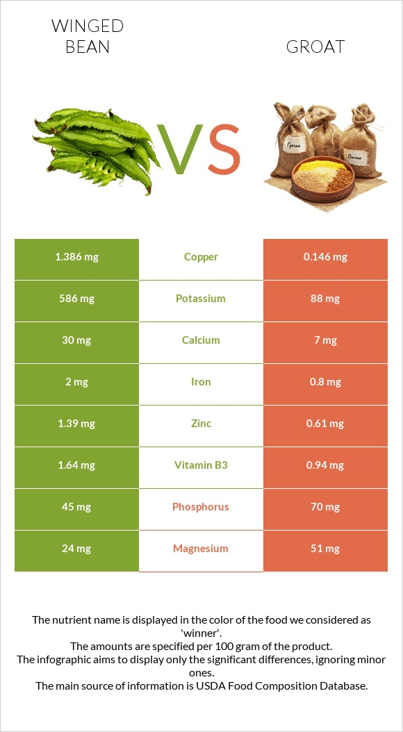 Winged bean vs Groat infographic