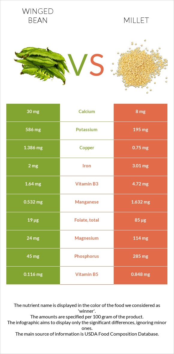 Winged bean vs Millet infographic