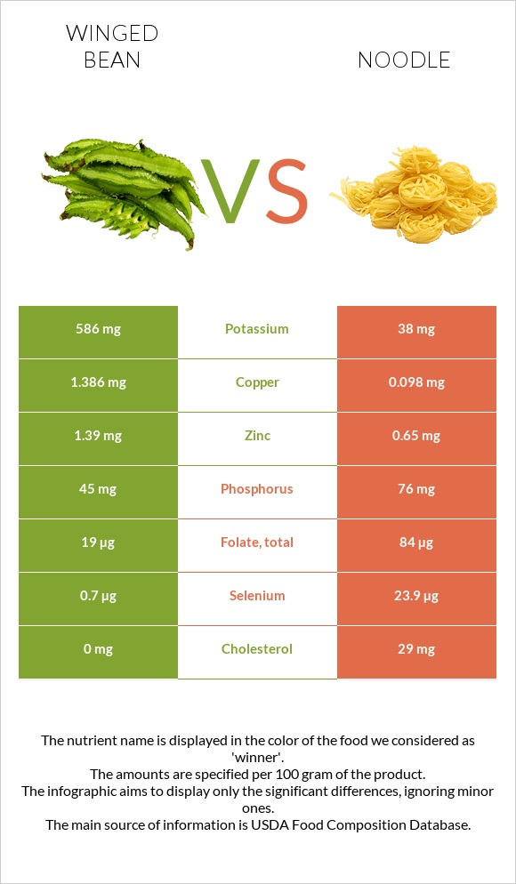 Winged bean vs Noodle infographic