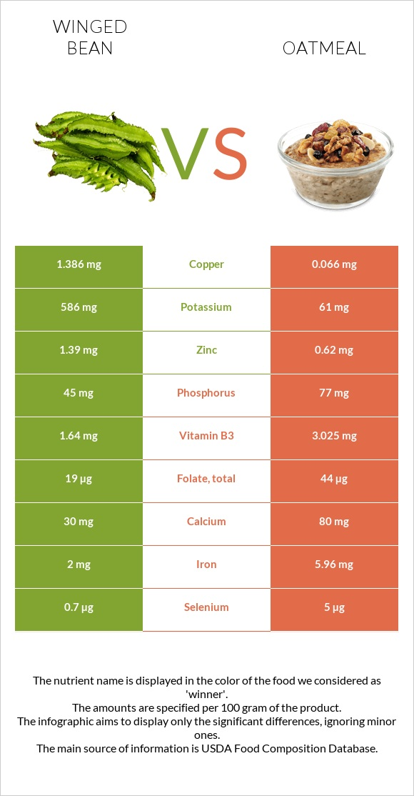 Winged bean vs Oatmeal infographic