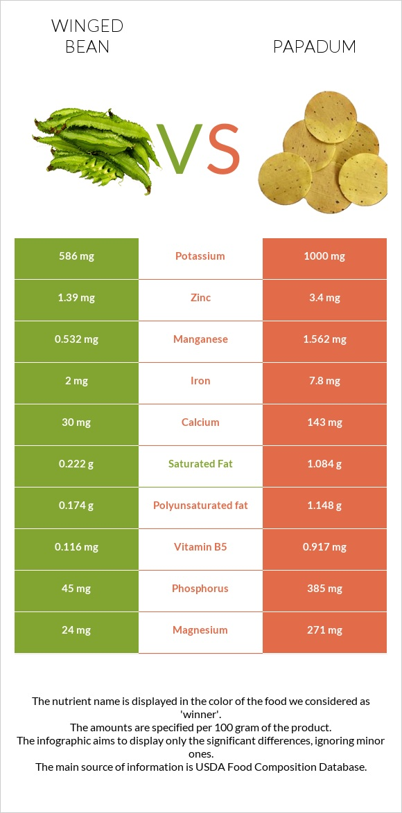 Winged bean vs Papadum infographic