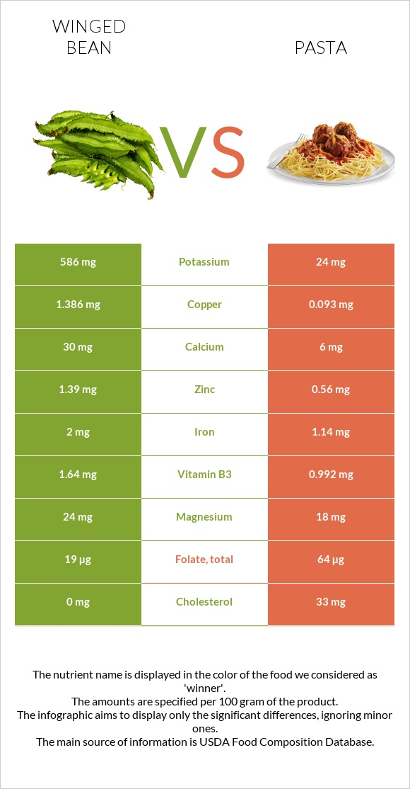Winged bean vs Pasta infographic