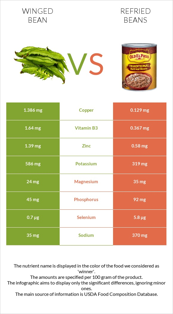 Winged bean vs Refried beans infographic