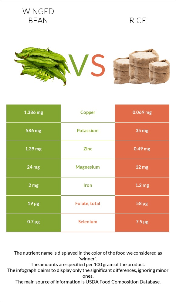 Winged bean vs Rice infographic