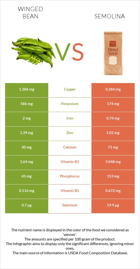 Winged bean vs Semolina infographic