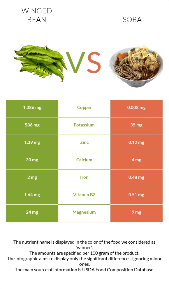 Winged bean vs Soba infographic