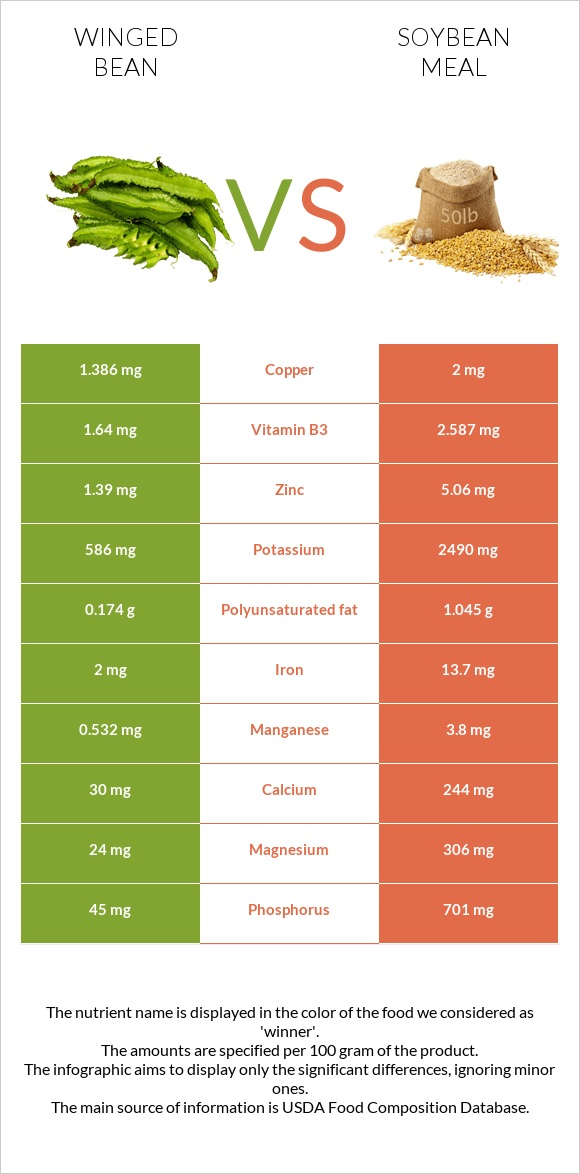 Winged bean vs Soybean meal infographic