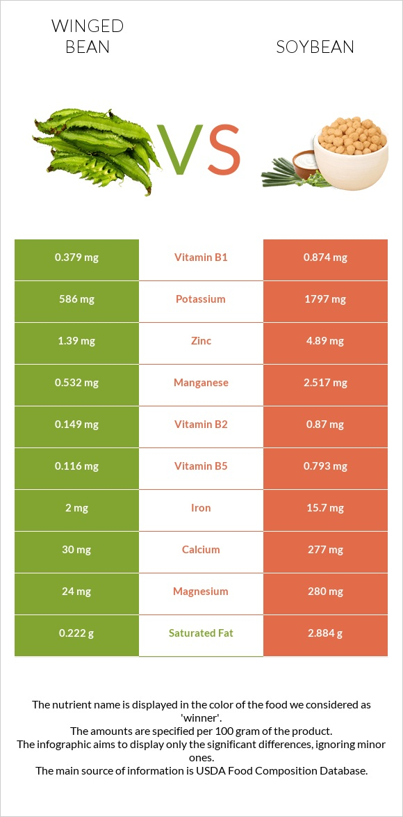 Winged bean vs Soybean infographic