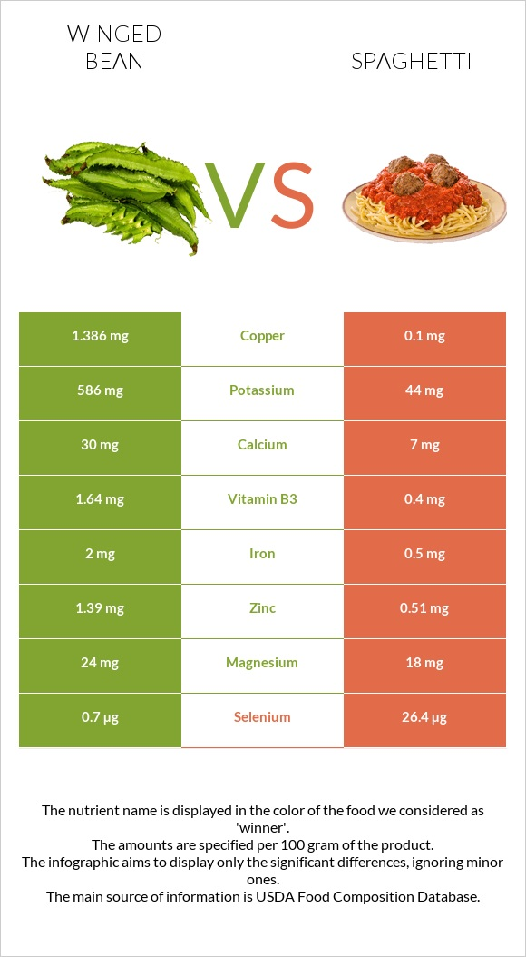 Winged bean vs Spaghetti infographic