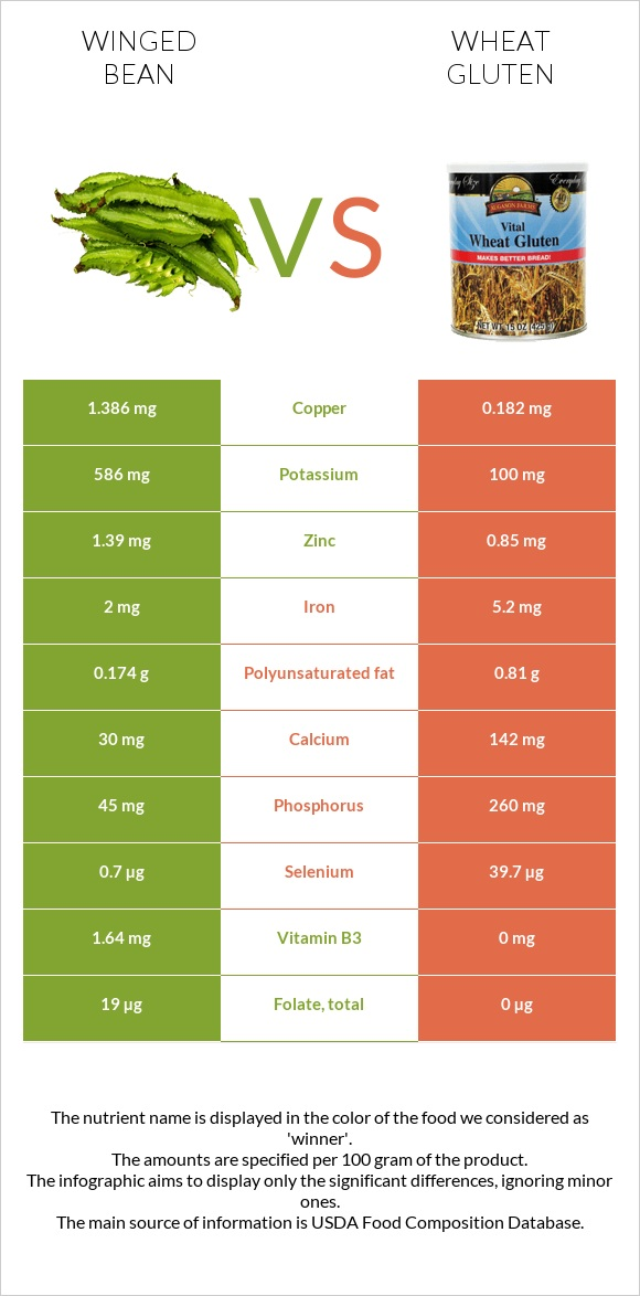 Winged bean vs Wheat gluten infographic