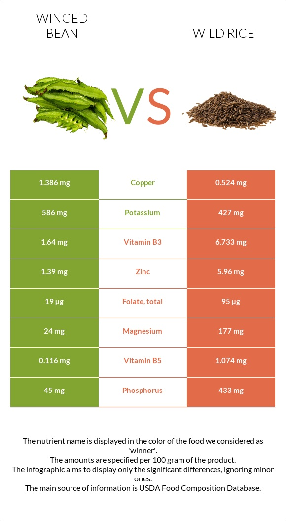 Winged bean vs Wild rice infographic
