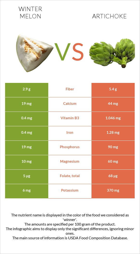 Winter melon vs Artichoke infographic