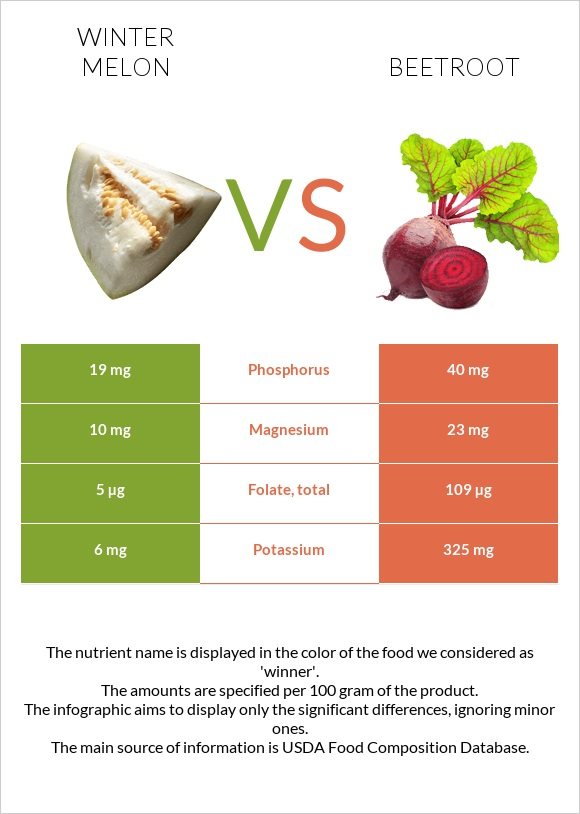 Winter melon vs Beetroot infographic