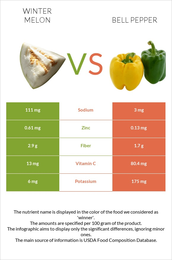 Winter melon vs Bell pepper infographic