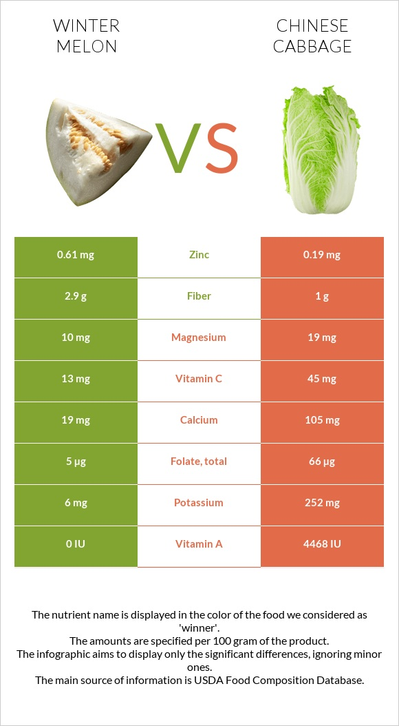 Winter melon vs Chinese cabbage infographic