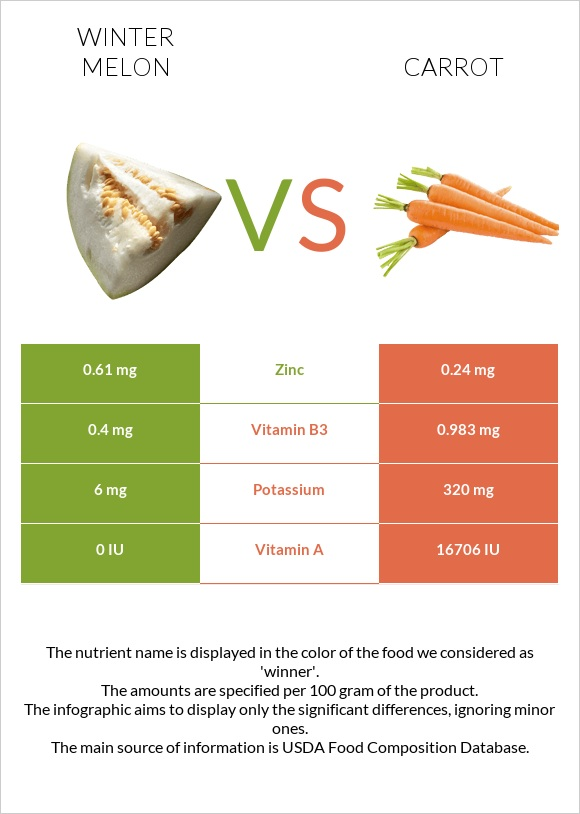 Winter melon vs Carrot infographic