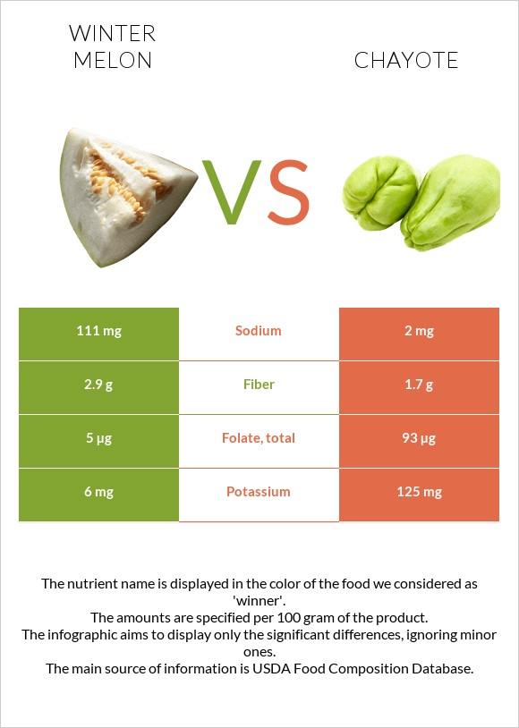 Winter melon vs Chayote infographic