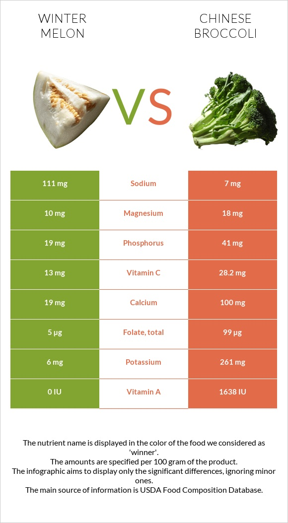 Winter melon vs Chinese broccoli infographic