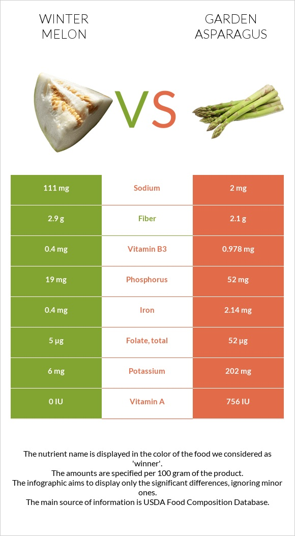 Winter melon vs Garden asparagus infographic