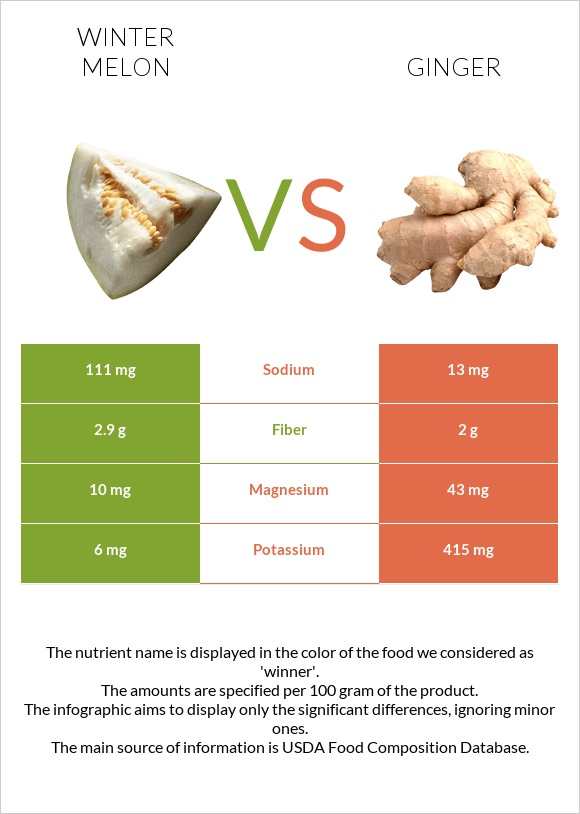 Winter melon vs Ginger infographic