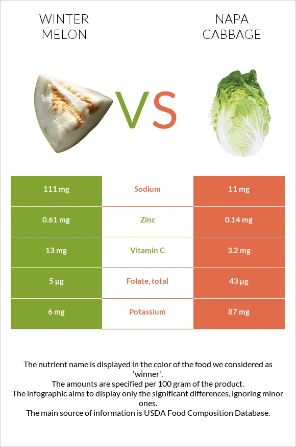 Winter melon vs Napa cabbage infographic