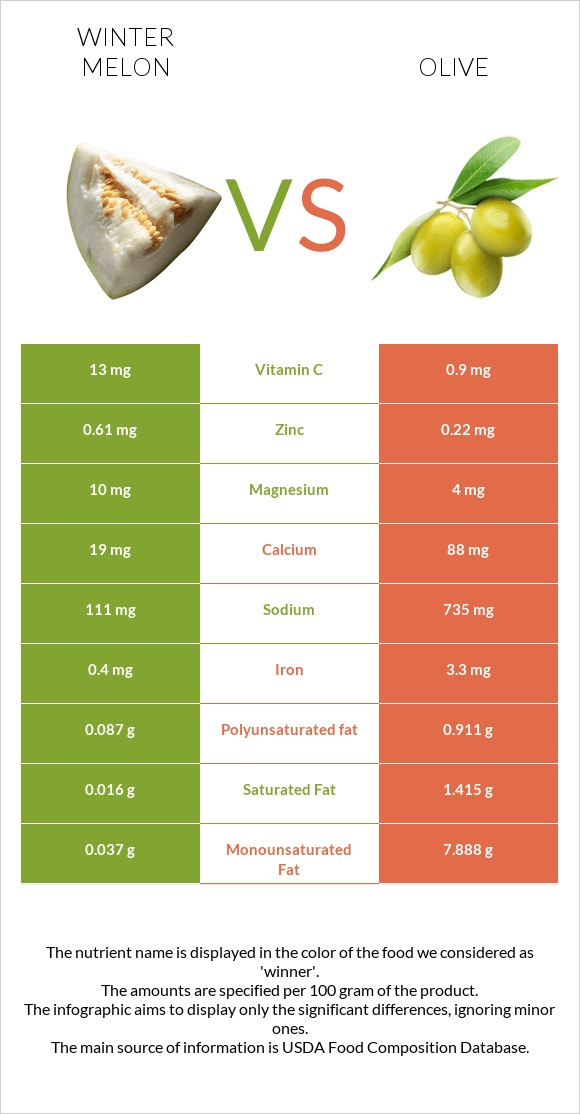 Winter melon vs Olive infographic