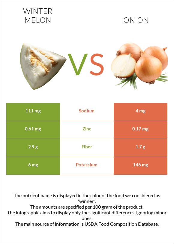 Winter melon vs Onion infographic