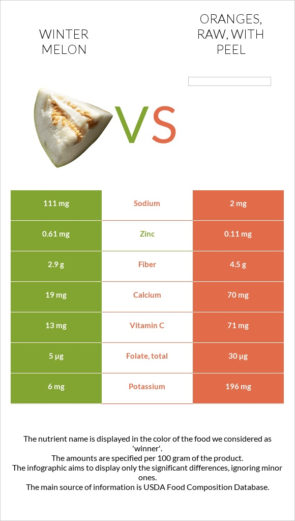 Winter melon vs Oranges, raw, with peel infographic