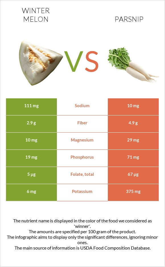 Winter melon vs Parsnip infographic