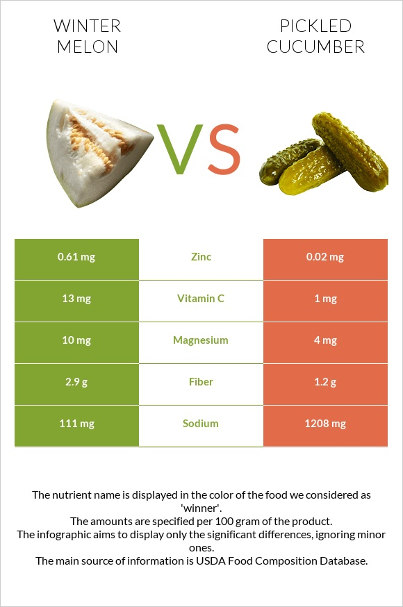 Winter melon vs Pickled cucumber infographic