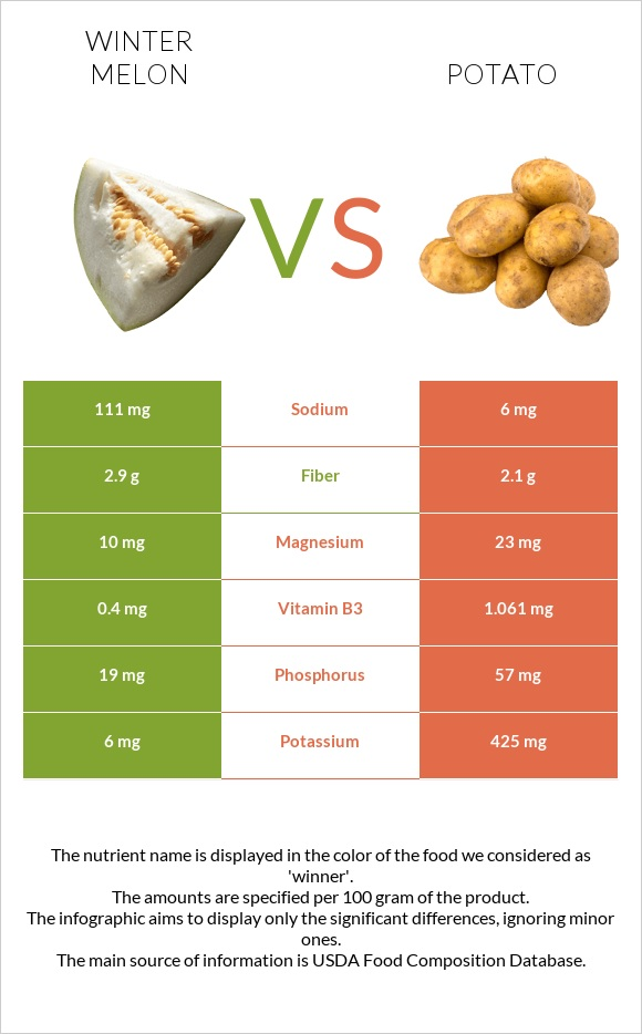 Winter melon vs Potato infographic