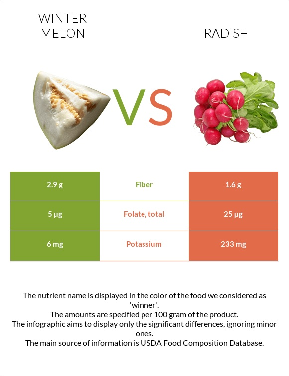 Winter melon vs Radish infographic