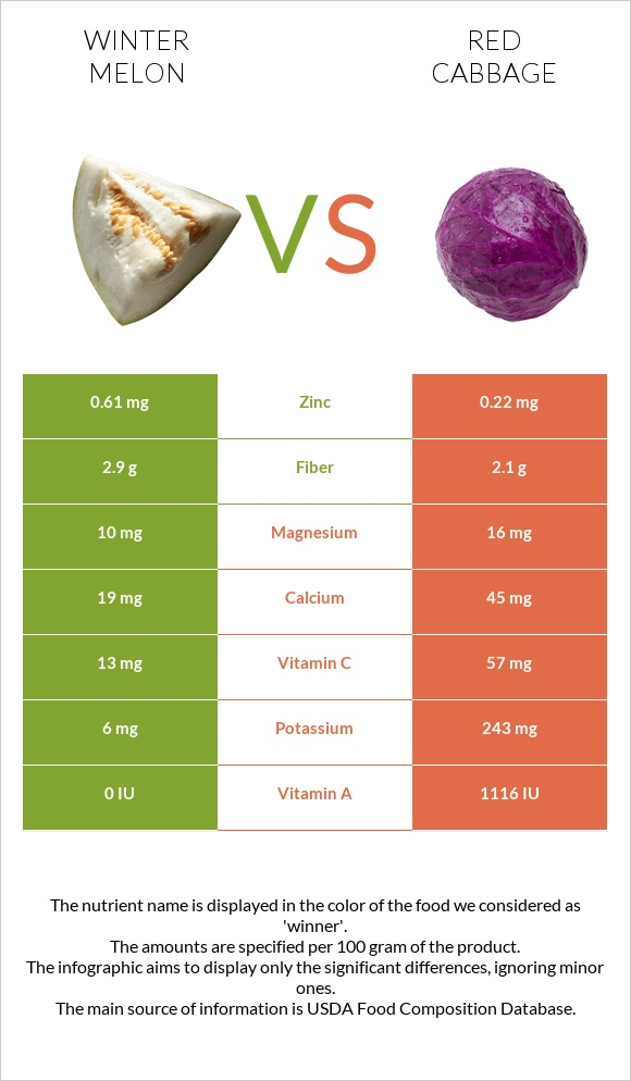 Winter melon vs Red cabbage infographic