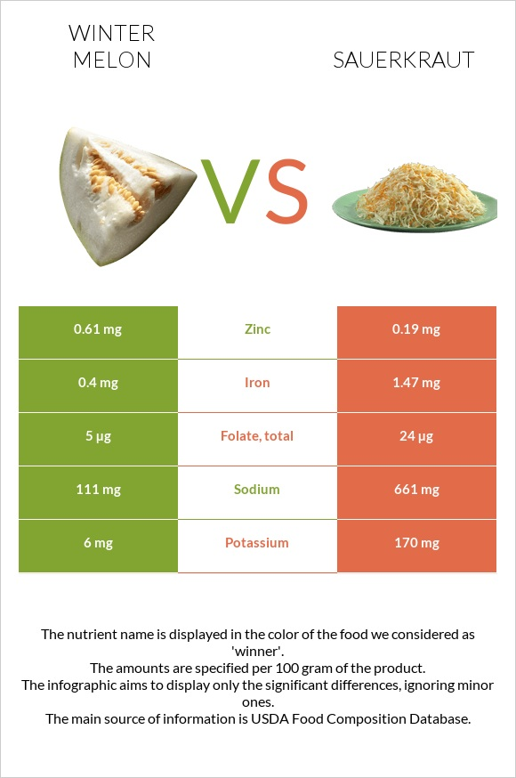 Winter melon vs Sauerkraut infographic