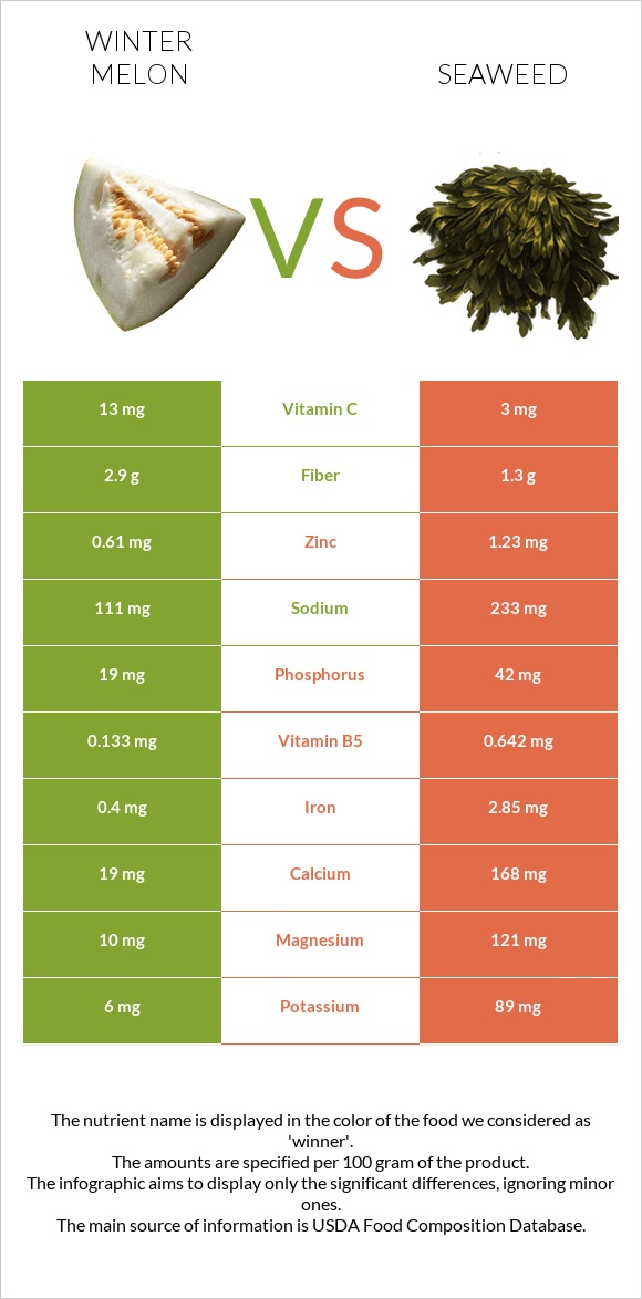 Winter melon vs Seaweed infographic
