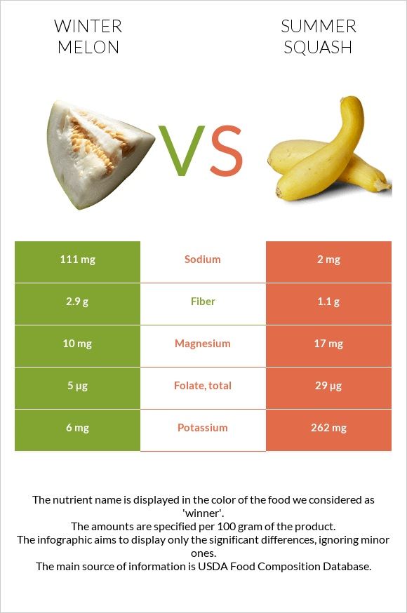 Winter melon vs Summer squash infographic