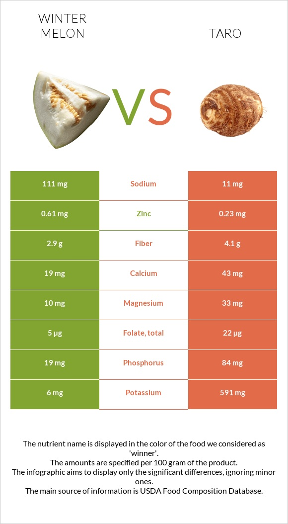 Winter melon vs Taro infographic