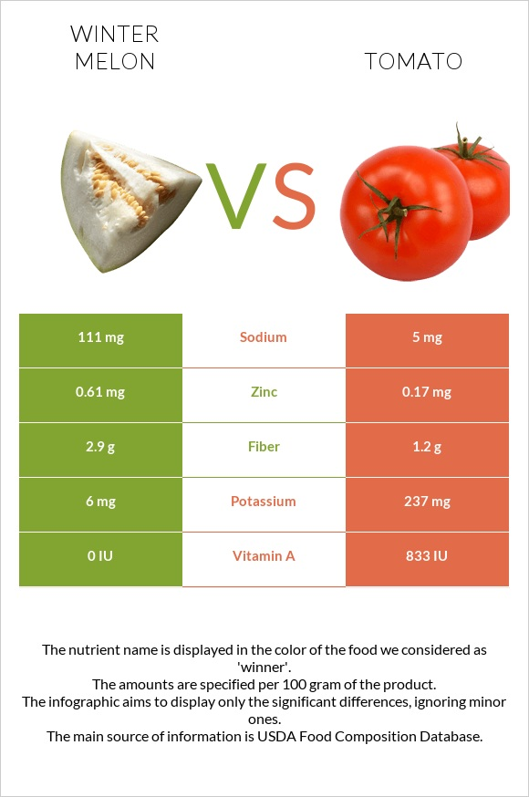 Winter melon vs Tomato infographic