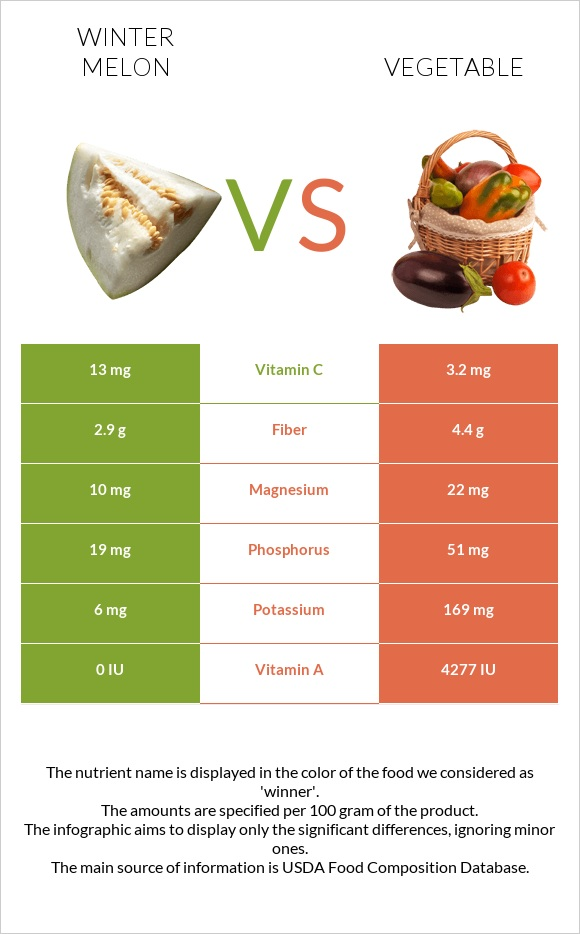 Winter melon vs Vegetable infographic