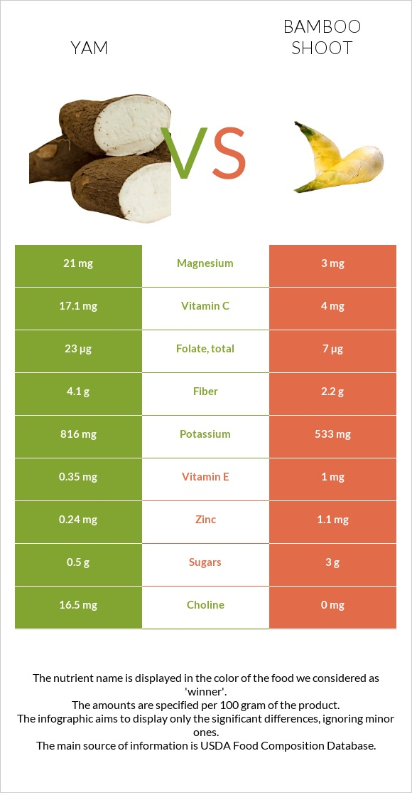 Yam vs Bamboo shoot infographic