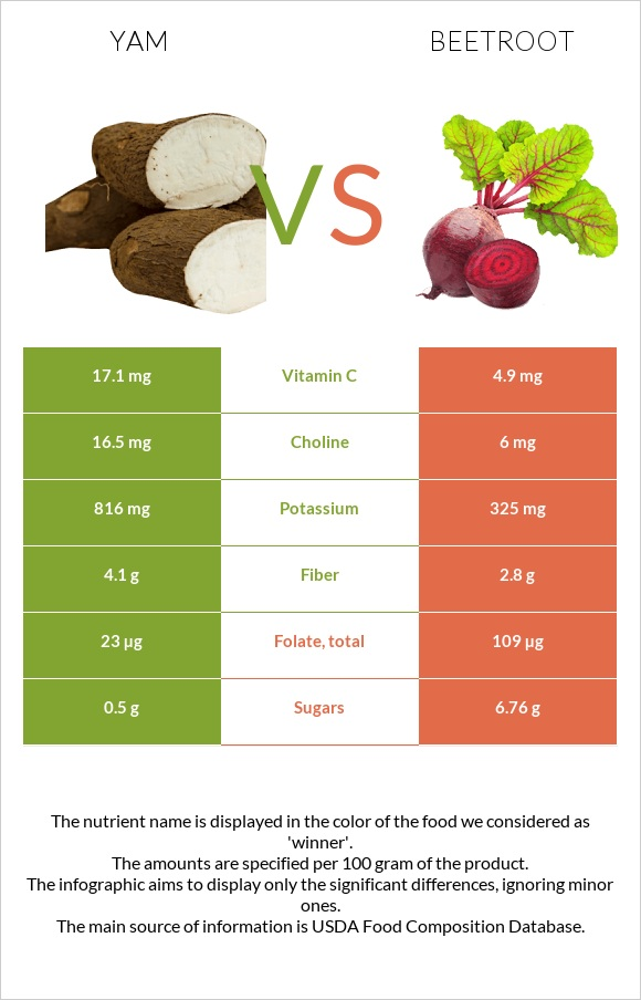 Yam vs Beetroot infographic