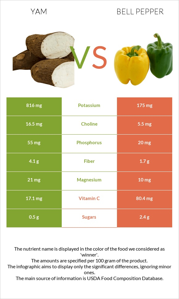 Yam vs Bell pepper infographic
